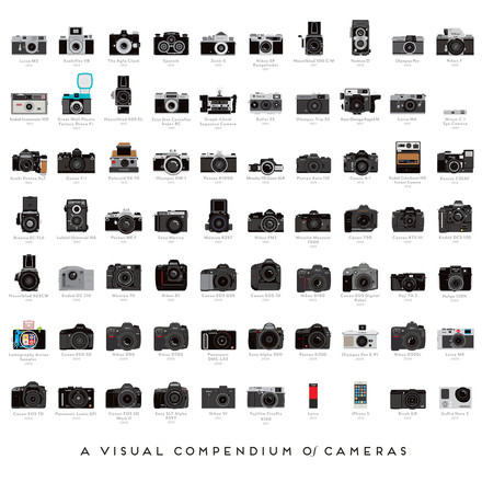 Pop Chart Lab - A Visual Compendium of Cameras