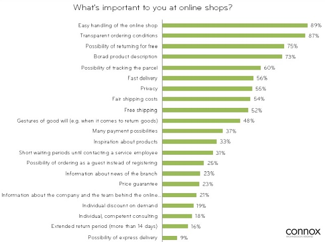 Service in Online-Shops