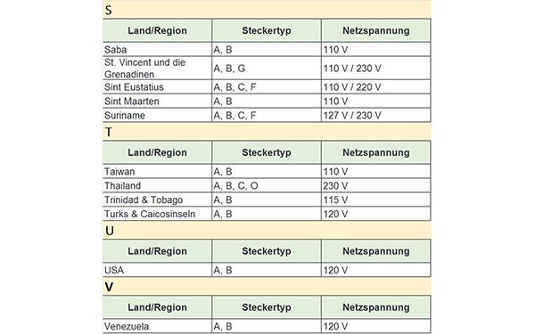 Gemütlich 110 V 20 Ampere Steckdose Ideen - Der Schaltplan ...