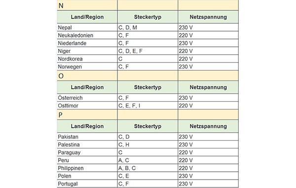 Gemütlich 220 Volt Stecker Schaltplan Fotos - Elektrische Schaltplan ...